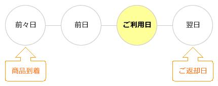 レンタル期間の図